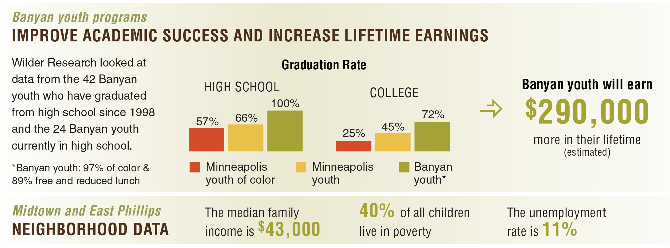 Banyan youth program chart showing graduation rate and average lifetime earnings of Banyan participants