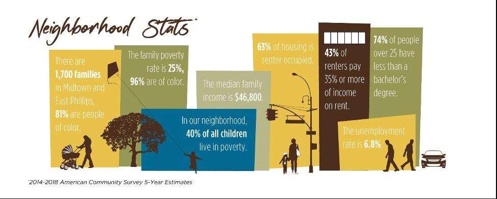 Banyan Community Neighborhood Stats